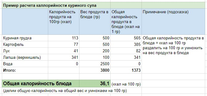 Как рассчитать калорийность блюда. Пример расчета калорийности куриного супа.