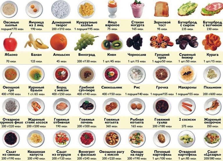 сколько калорий в день есть чтобы худеть